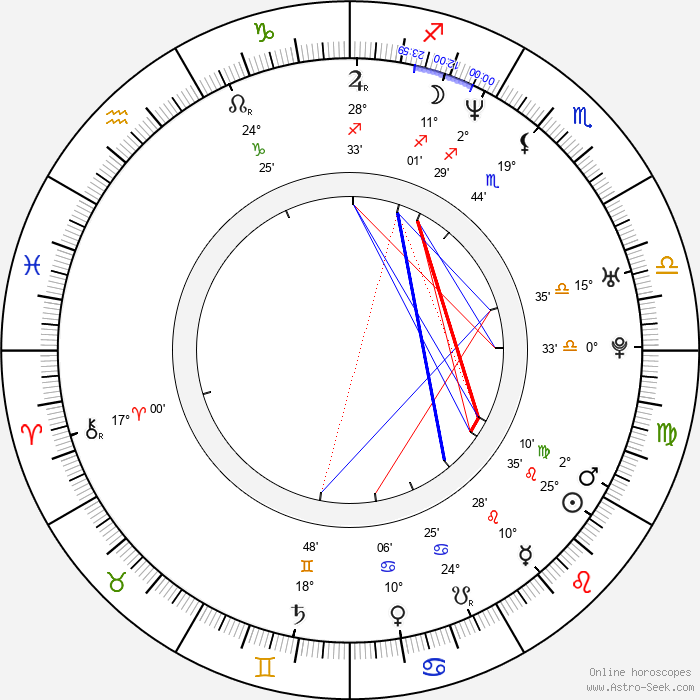 Jamiu Adebiyi - Birth horoscope chart