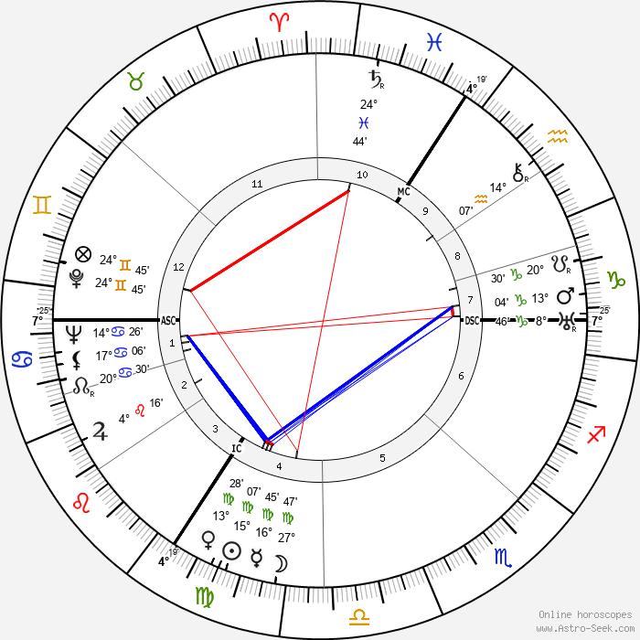 Jan Aerts - Birth horoscope chart