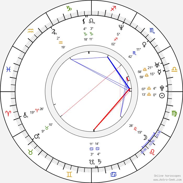 Jan Andersson - Birth horoscope chart