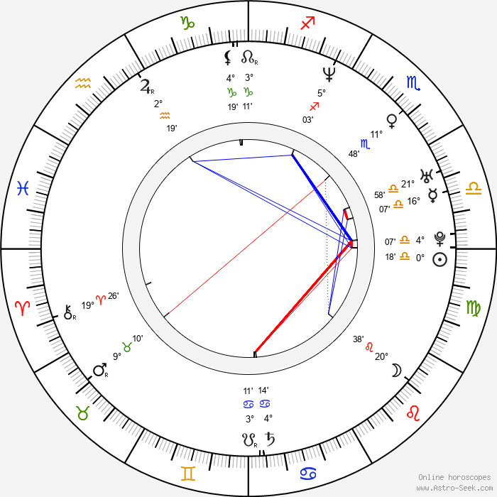 Jan Andersson - Birth horoscope chart