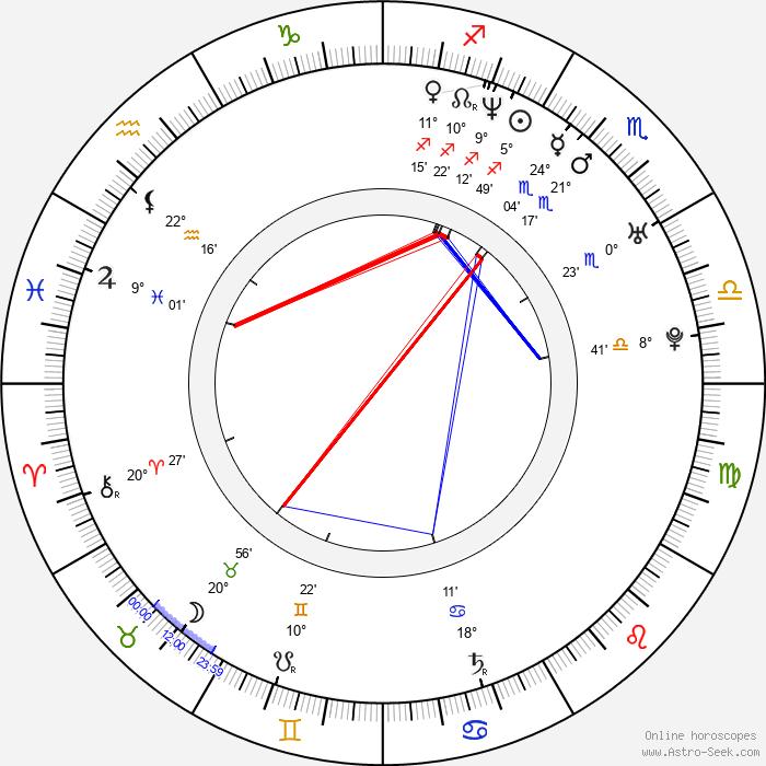 Jan Andres - Birth horoscope chart