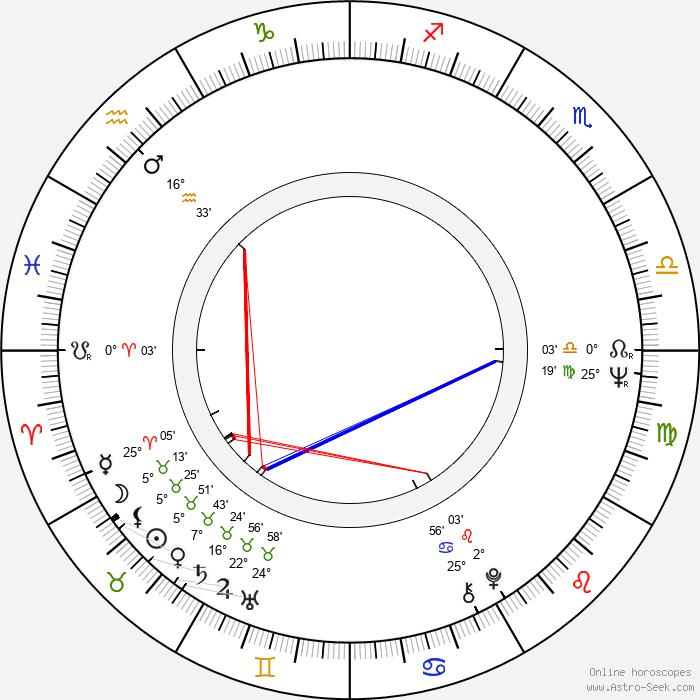 Jan Antonín Pacák - Birth horoscope chart