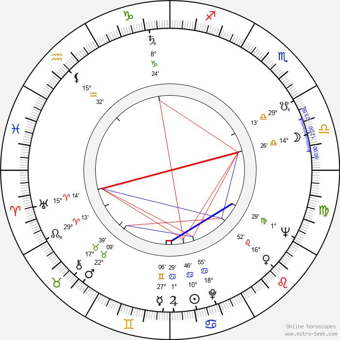 Jan Bógdol - Birth horoscope chart