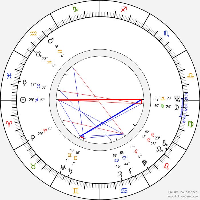 Jan Bonaventura - Birth horoscope chart