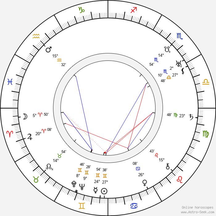 Ján Borodáč - Birth horoscope chart