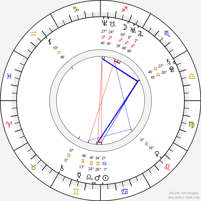 Jan Brabec - Birth horoscope chart
