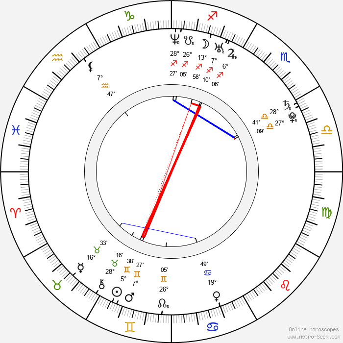 Jan Brynych - Birth horoscope chart