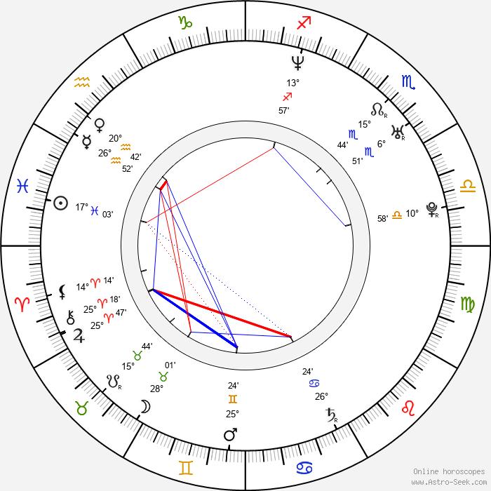 Jan Bubeníček - Birth horoscope chart