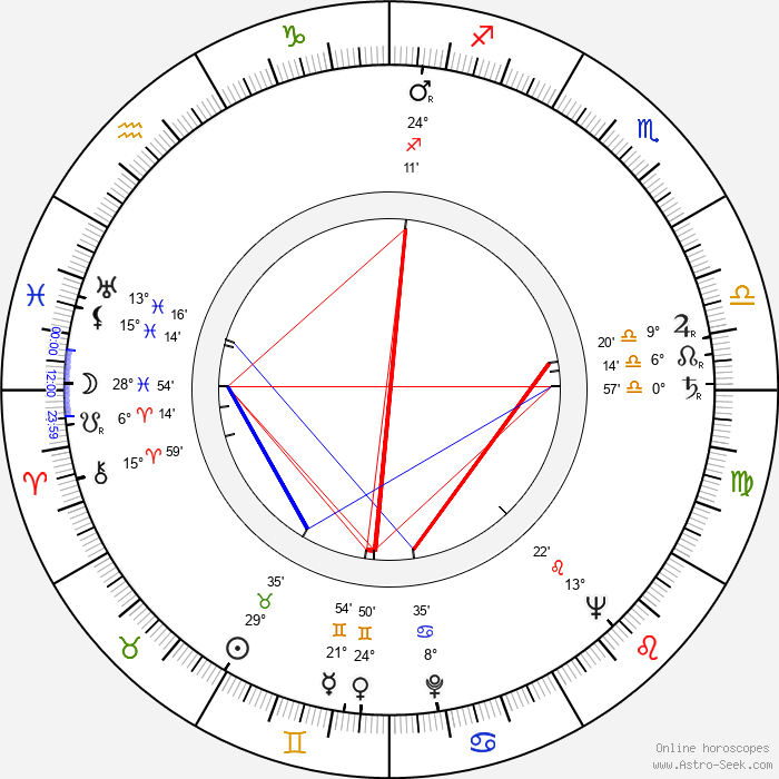 Ján Bzdúch - Birth horoscope chart