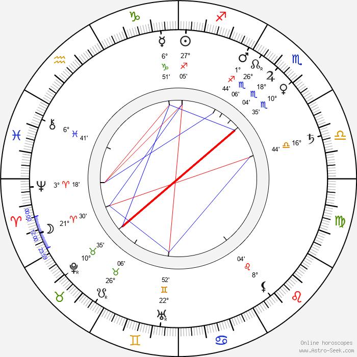 Ján Čajak - Birth horoscope chart