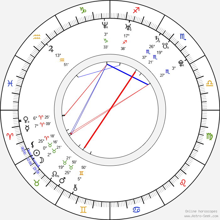 Jan Čechovský - Birth horoscope chart