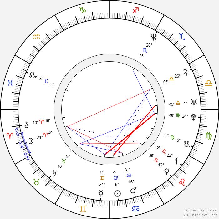 Jan Cempírek - Birth horoscope chart