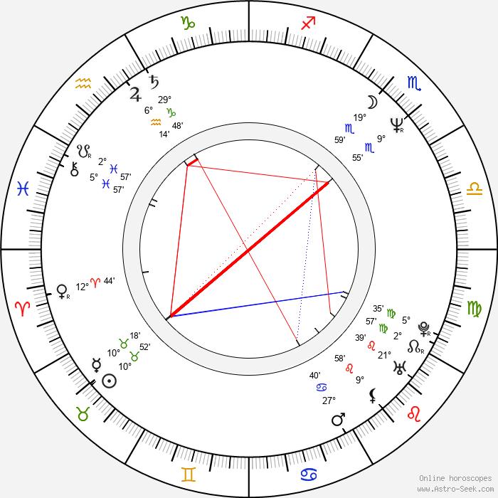 Jan Čenský - Birth horoscope chart