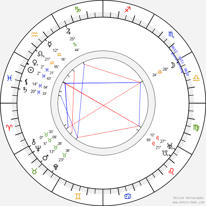 Jan Černý - Birth horoscope chart