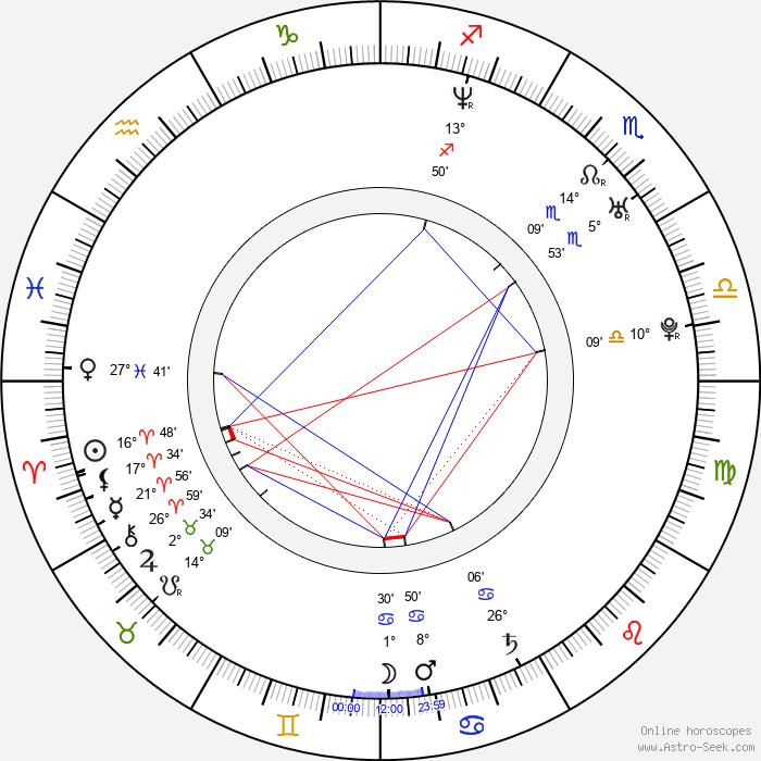 Jan Červenka - Birth horoscope chart