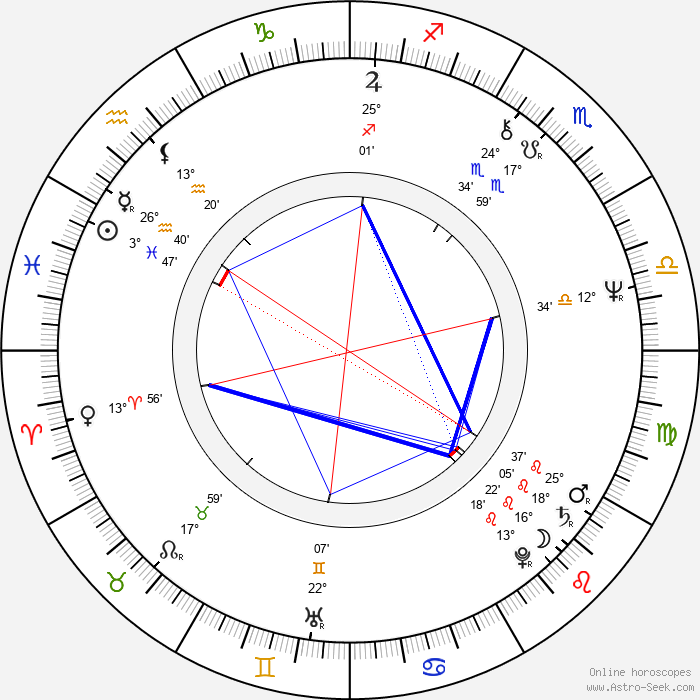 Jan Cimický - Birth horoscope chart