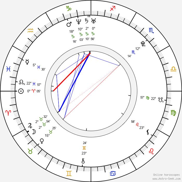 Jan Cina - Birth horoscope chart