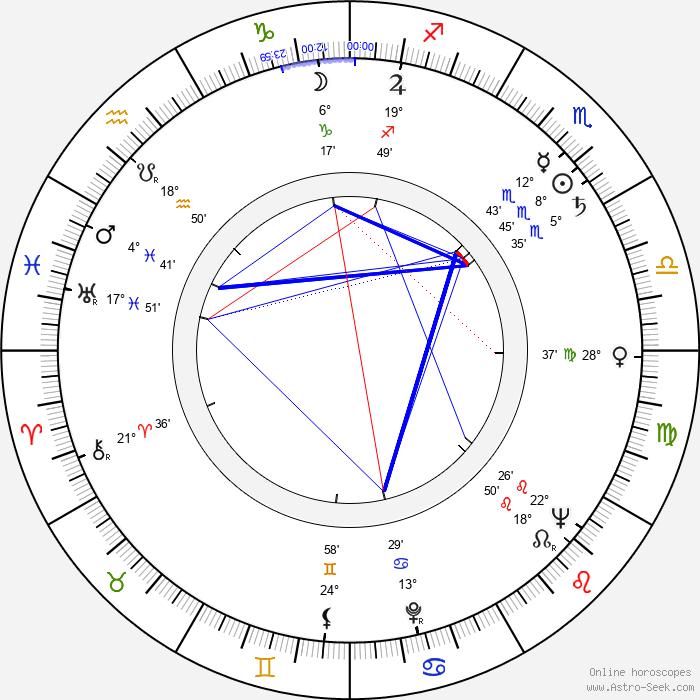 Jan Čuřík - Birth horoscope chart
