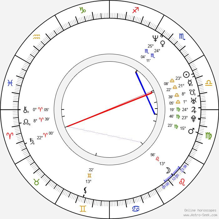 Jan Dalchow - Birth horoscope chart