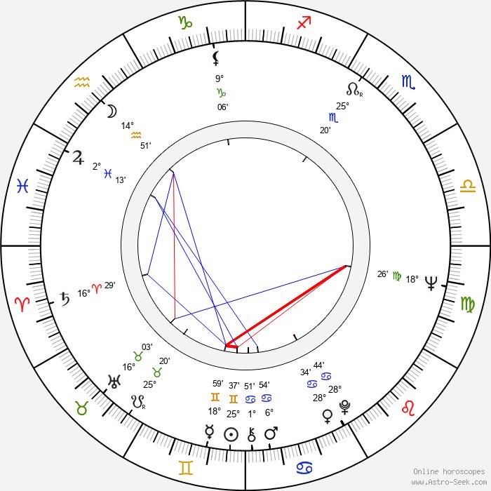 Jan David - Birth horoscope chart