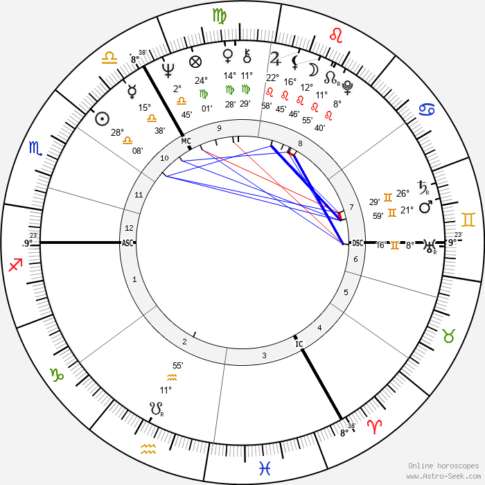 Jan de Bont - Birth horoscope chart