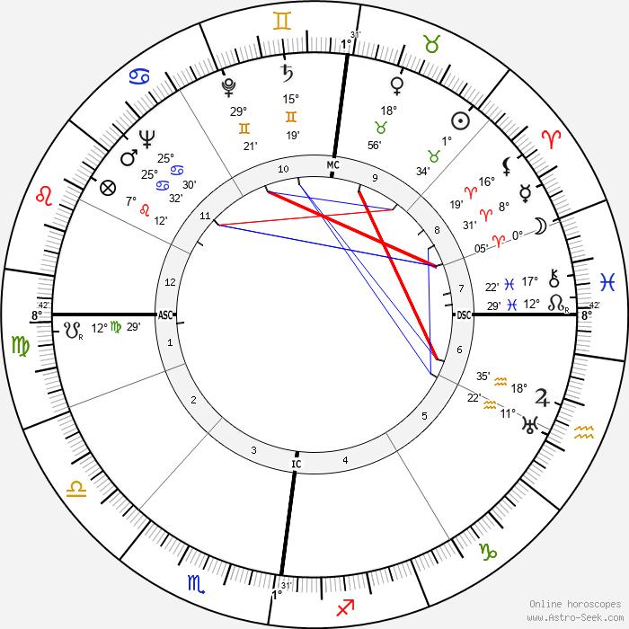 Jan de Hartog - Birth horoscope chart
