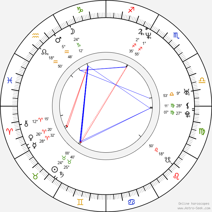 Jan Demele - Birth horoscope chart