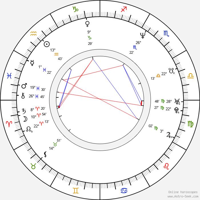 Jan Drbohlav - Birth horoscope chart