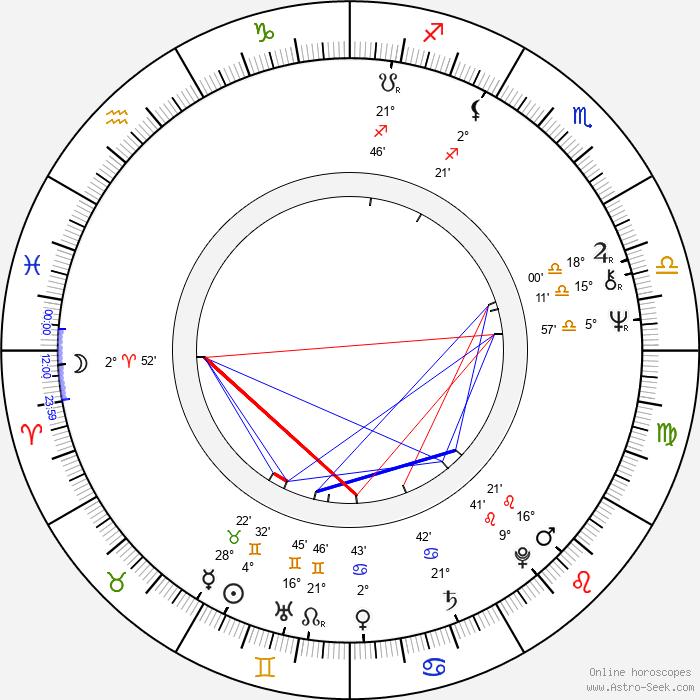 Jan Ekl - Birth horoscope chart