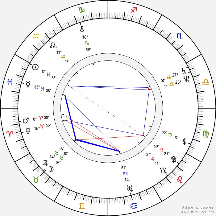 Ján Filc - Birth horoscope chart
