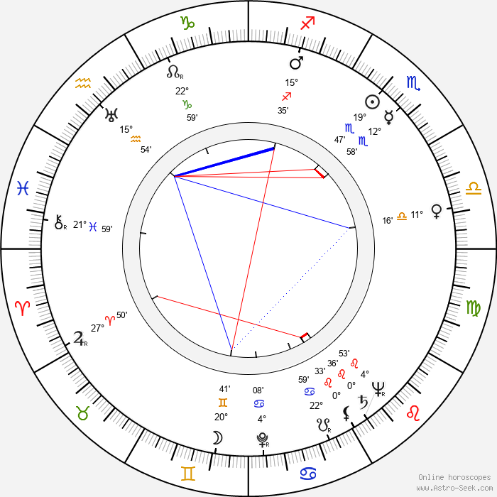 Jan Fuksa - Birth horoscope chart