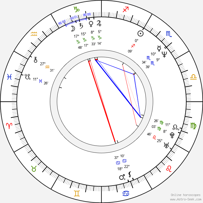 Ján Gallovič - Birth horoscope chart