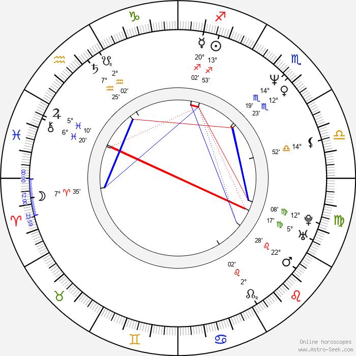 Jan Georg Schütte - Birth horoscope chart