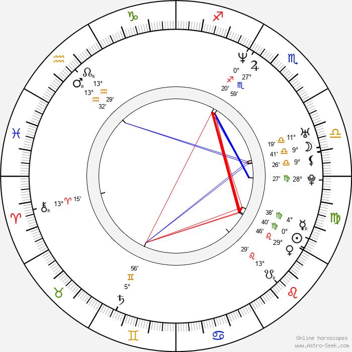 Jan Gogola Jr. - Birth horoscope chart