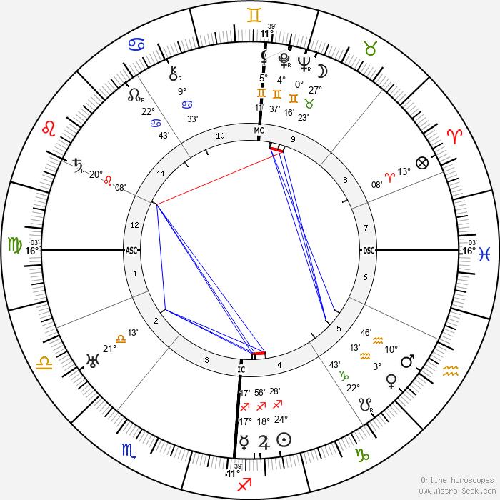 Jan Greshoff - Birth horoscope chart