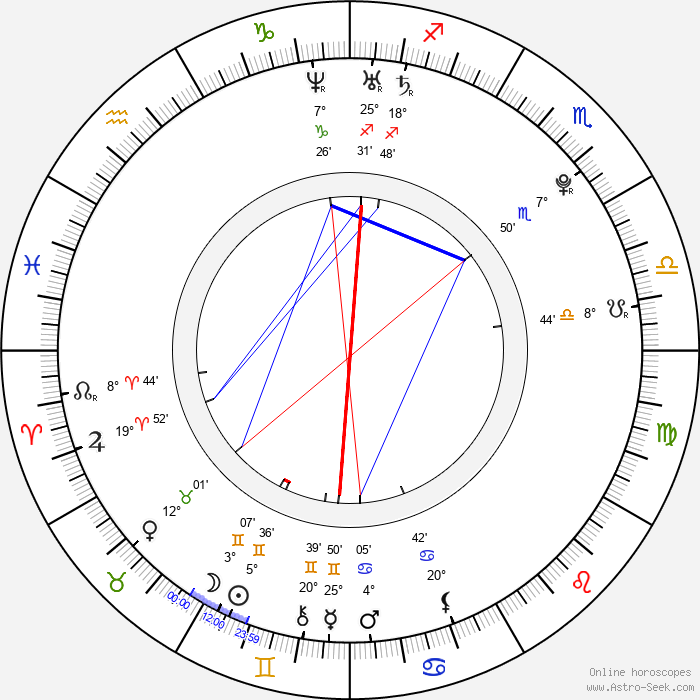 Jan Haluza - Birth horoscope chart