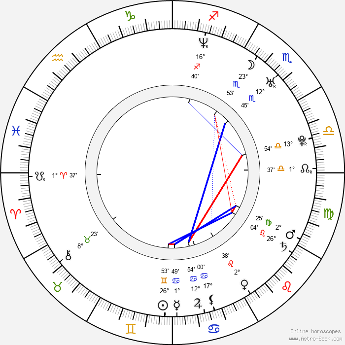 Jan Hejda - Birth horoscope chart