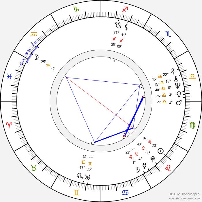 Jan Hencz - Birth horoscope chart