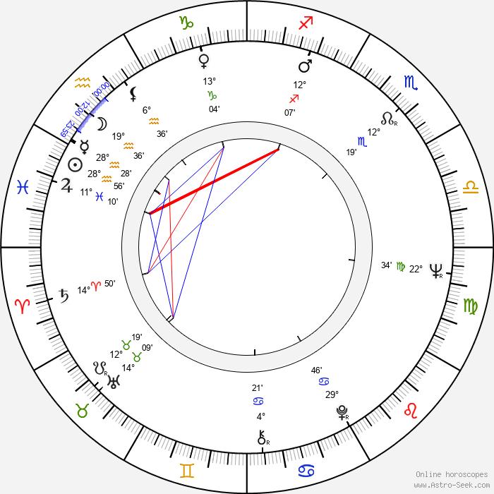 Jan Hoder - Birth horoscope chart