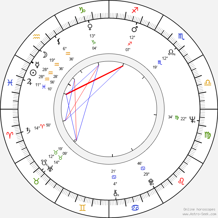 Jan Hoder - Birth horoscope chart