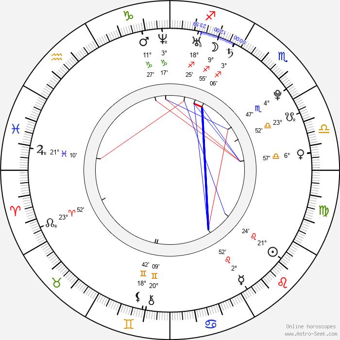 Jan Hofman - Birth horoscope chart