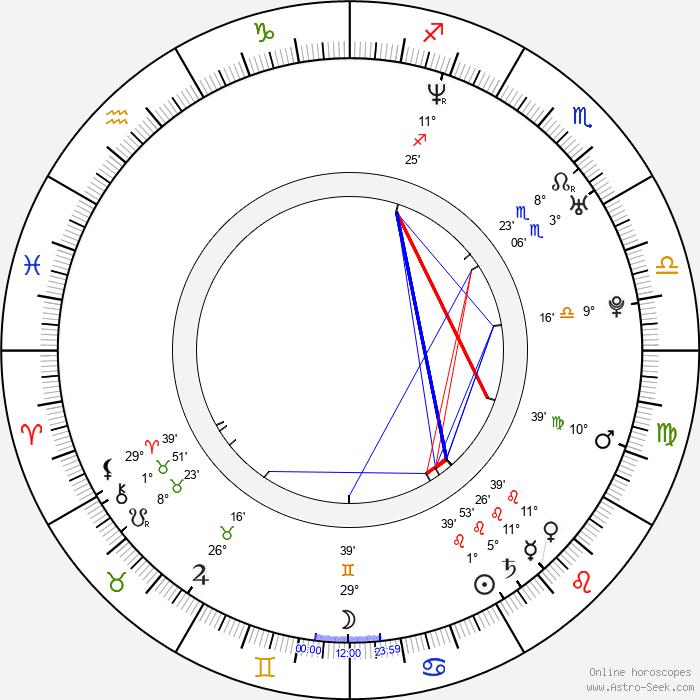 Jan Homola - Birth horoscope chart