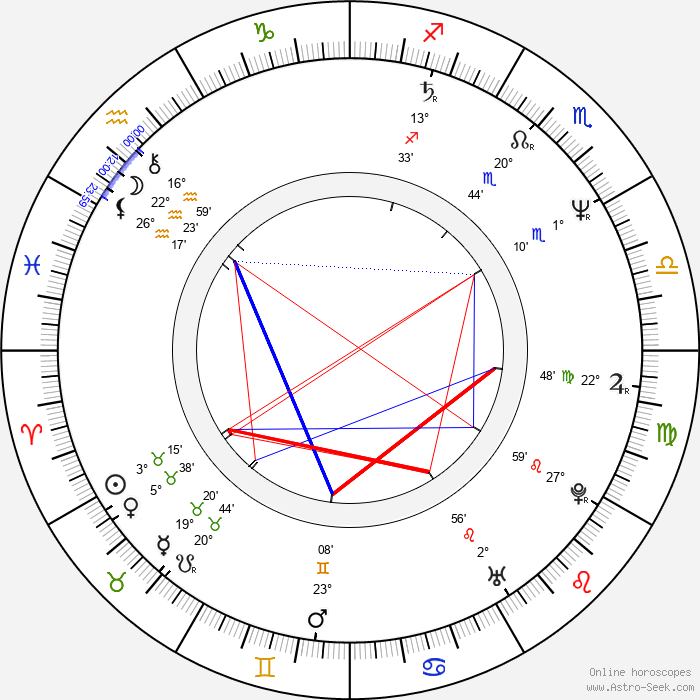 Jan Hooks - Birth horoscope chart