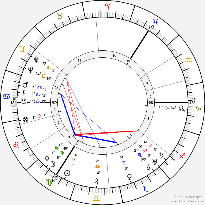Jan Jacob Slauerhoff - Birth horoscope chart