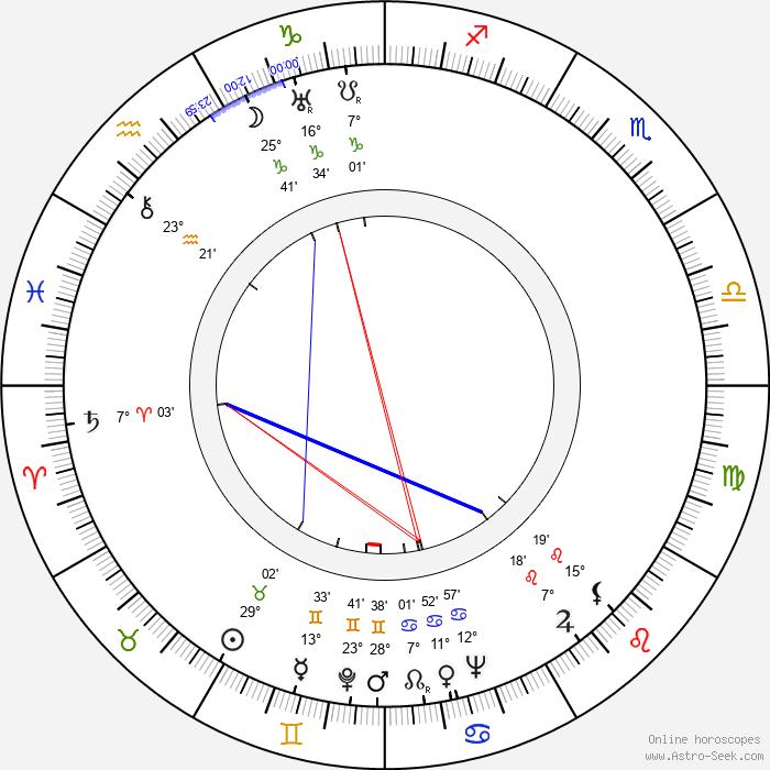 Ján Jamnický - Birth horoscope chart