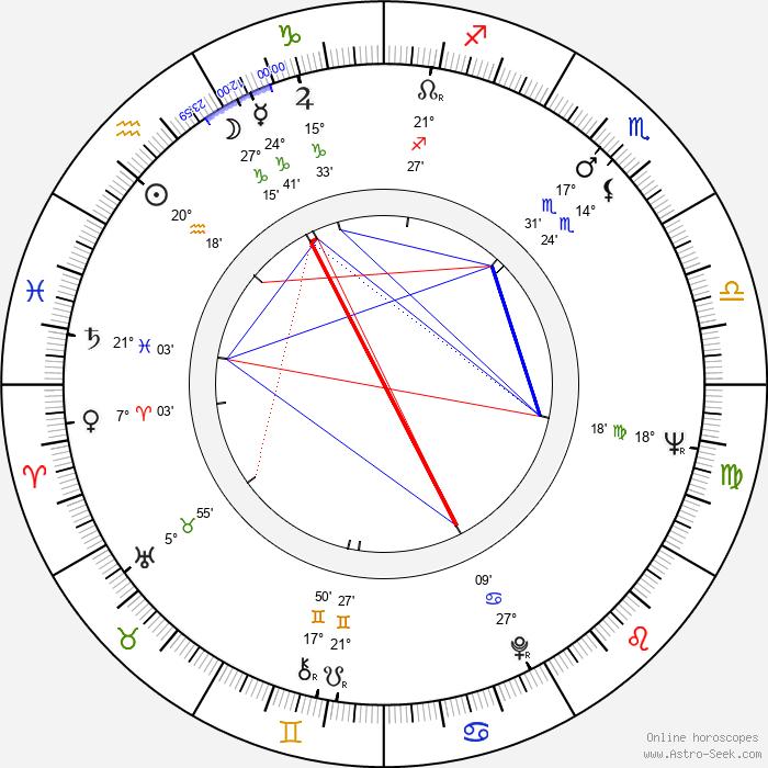 Jan Jíra - Birth horoscope chart