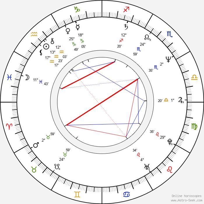 Jan Jiráň - Birth horoscope chart