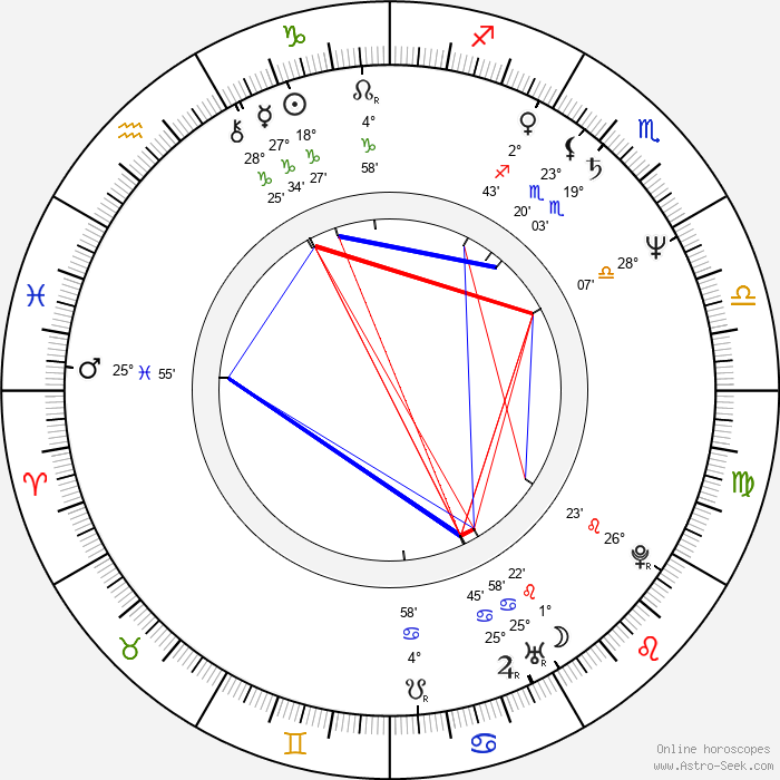 Jan Jirásek - Birth horoscope chart
