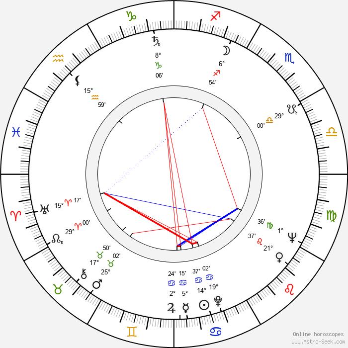 Jan Kališ - Birth horoscope chart