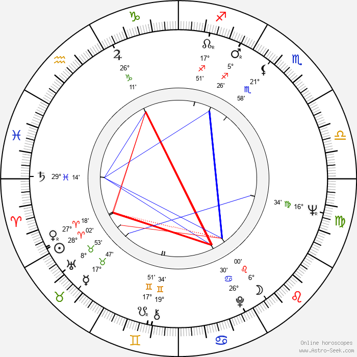 Jan Kaplický - Birth horoscope chart